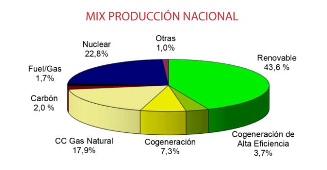 mix produccion nacional energia